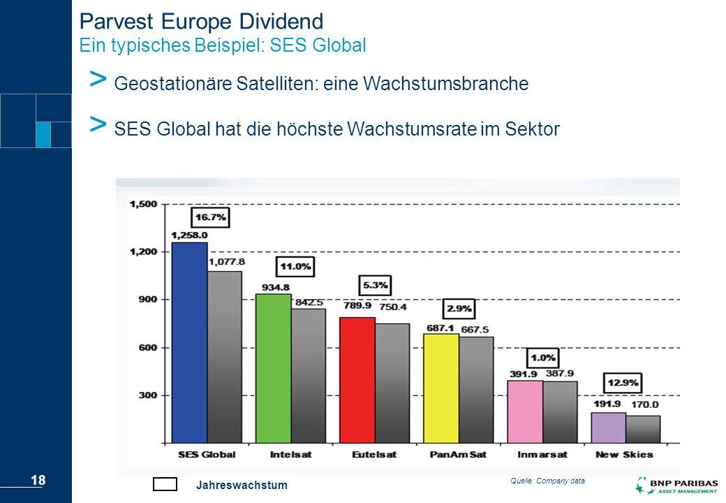 Parvest Europe Dividend Ein typisches Beispiel: SES Global