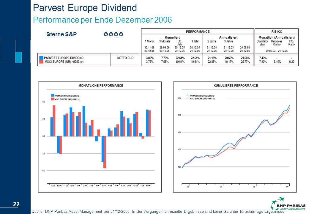 Parvest Europe Dividend Performance per Ende Dezember 2006