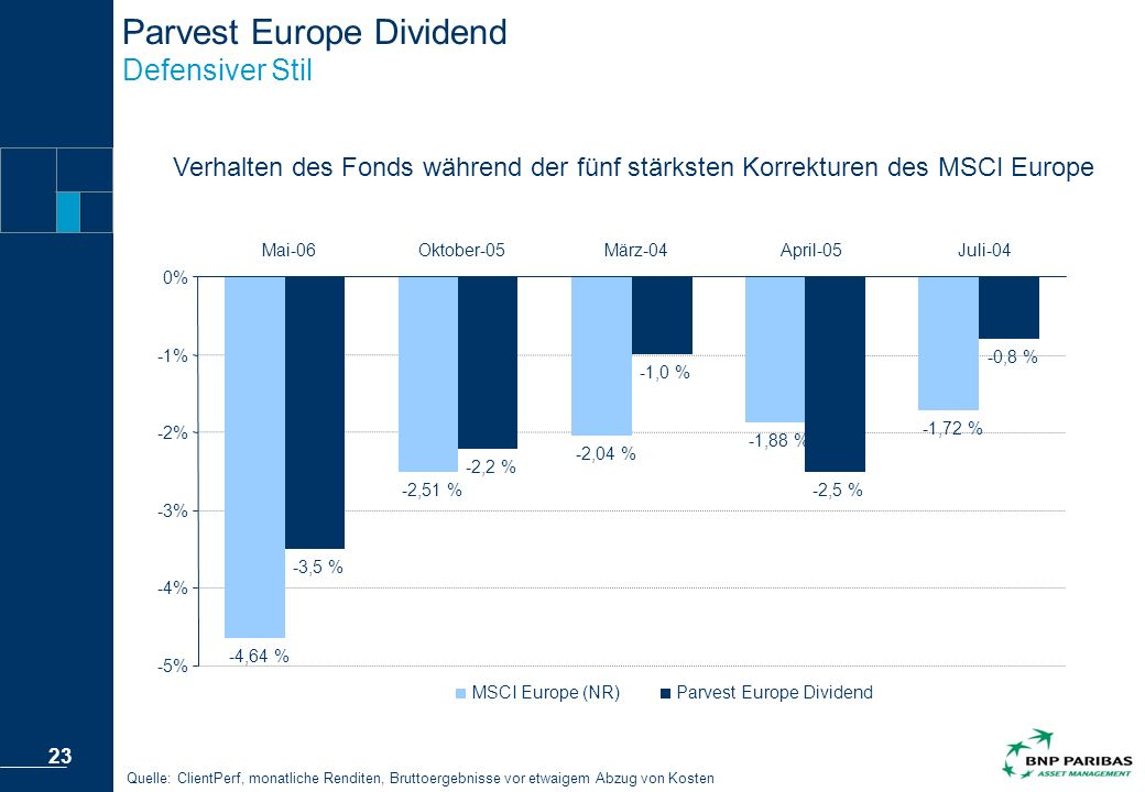 Parvest Europe Dividend Defensiver Stil