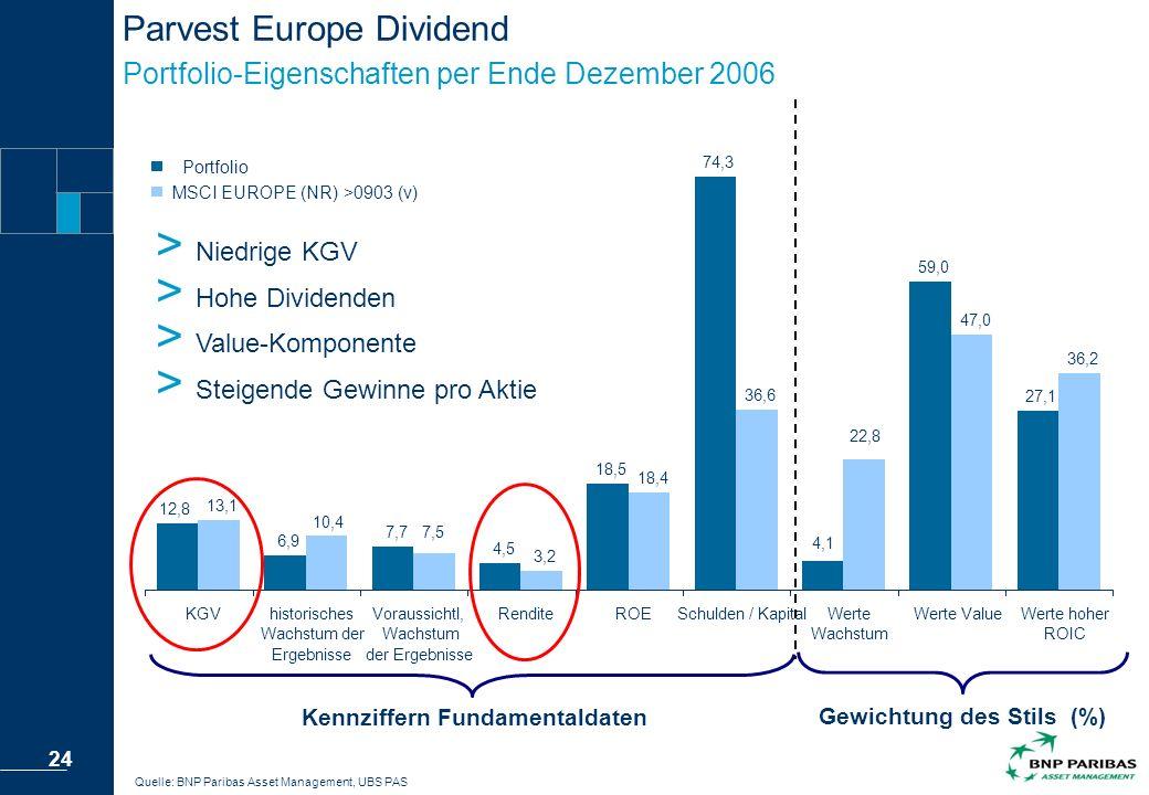 Parvest Europe Dividend Portfolio-Eigenschaften per Ende Dezember 2006
