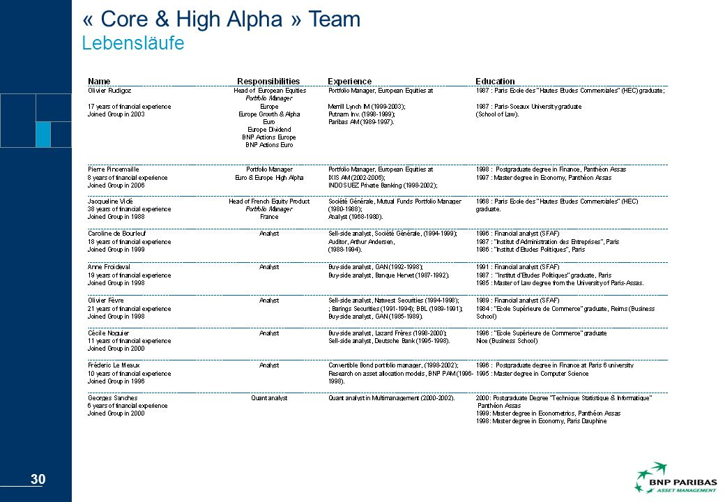 « Core & High Alpha » Team Lebensläufe