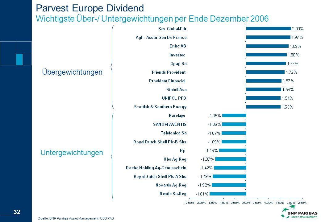 Parvest Europe Dividend Wichtigste Über-/ Untergewichtungen per Ende Dezember 2006