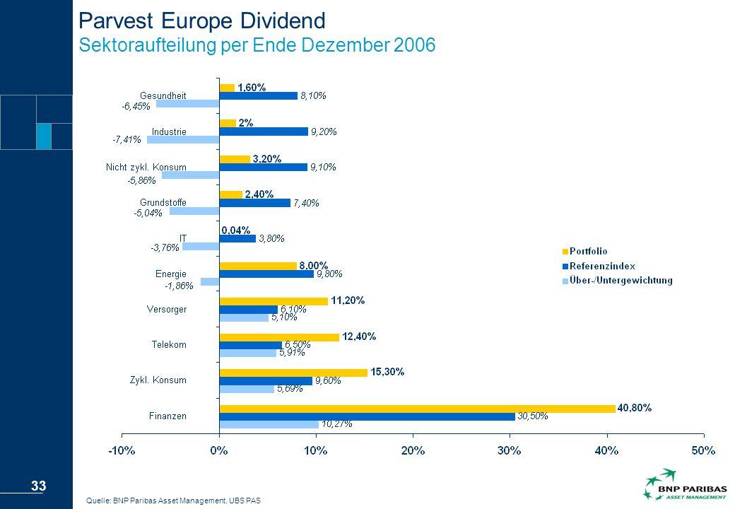 Parvest Europe Dividend Sektoraufteilung per Ende Dezember 2006