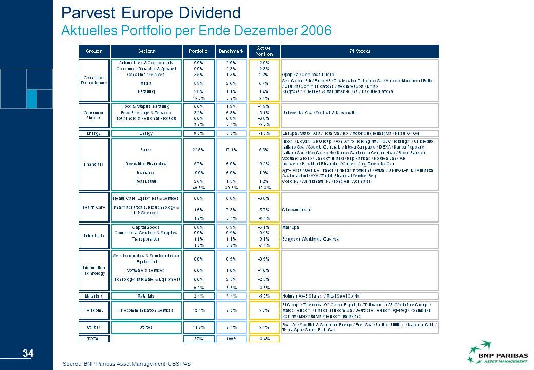 Parvest Europe Dividend Aktuelles Portfolio per Ende Dezember 2006
