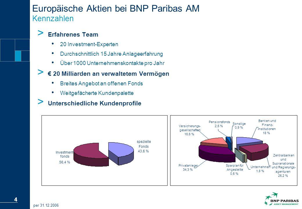 Europäische Aktien bei BNP Paribas AM Kennzahlen
