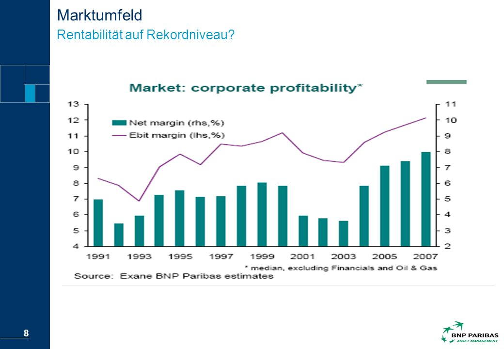 Marktumfeld Rentabilität auf Rekordniveau
