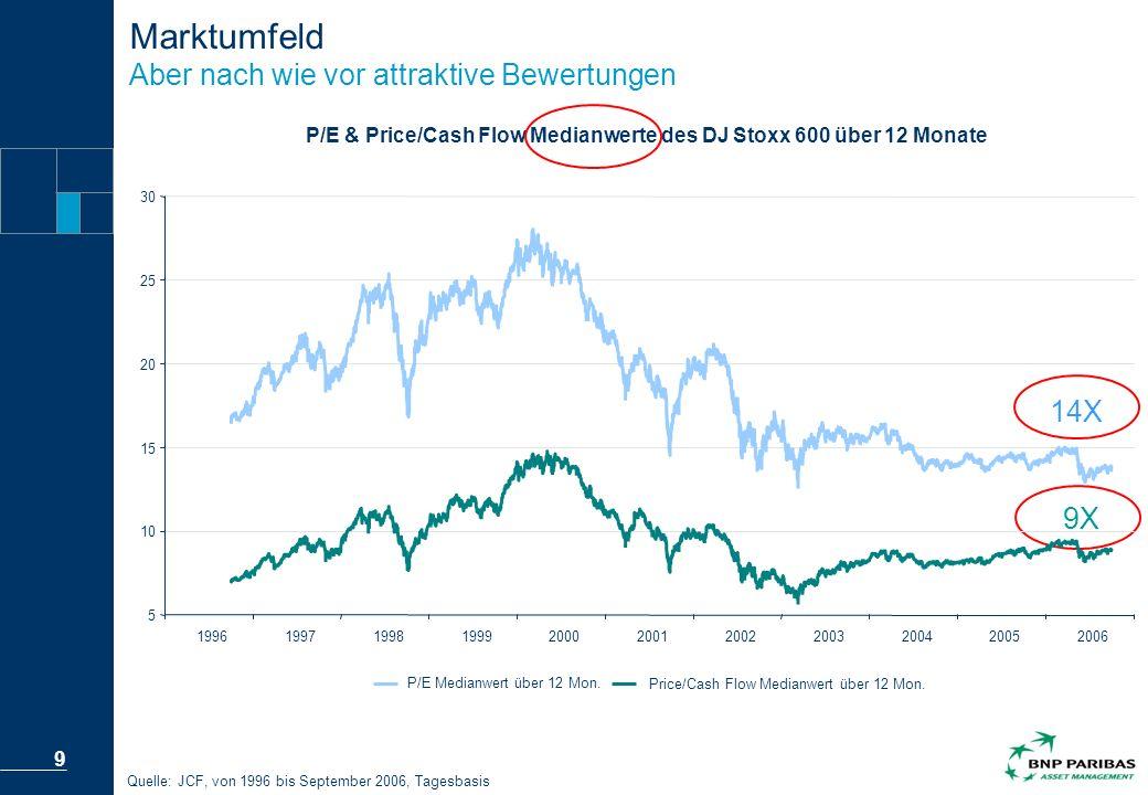 Marktumfeld Aber nach wie vor attraktive Bewertungen