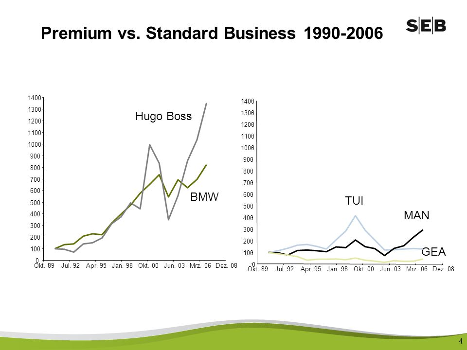 Premium vs. Standard Business 1990-2006