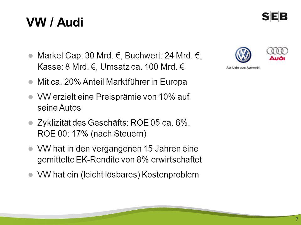 VW / Audi Market Cap: 30 Mrd. €, Buchwert: 24 Mrd. €, Kasse: 8 Mrd. €, Umsatz ca. 100 Mrd. € Mit ca. 20% Anteil Marktführer in Europa.