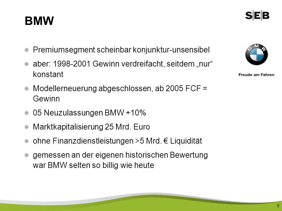 BMW Premiumsegment scheinbar konjunktur-unsensibel