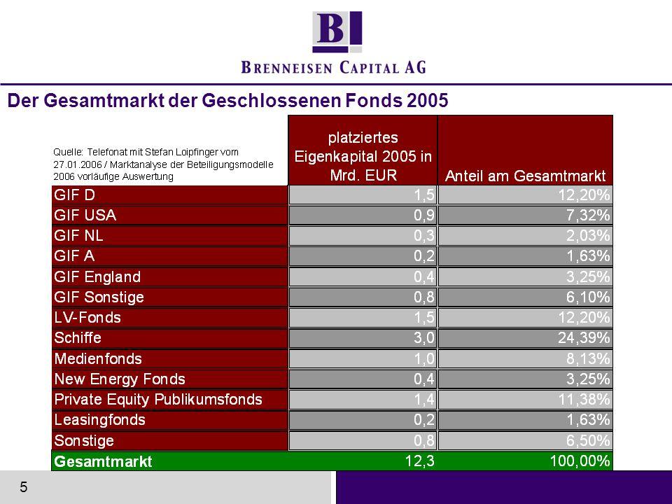 Der Gesamtmarkt der Geschlossenen Fonds 2005