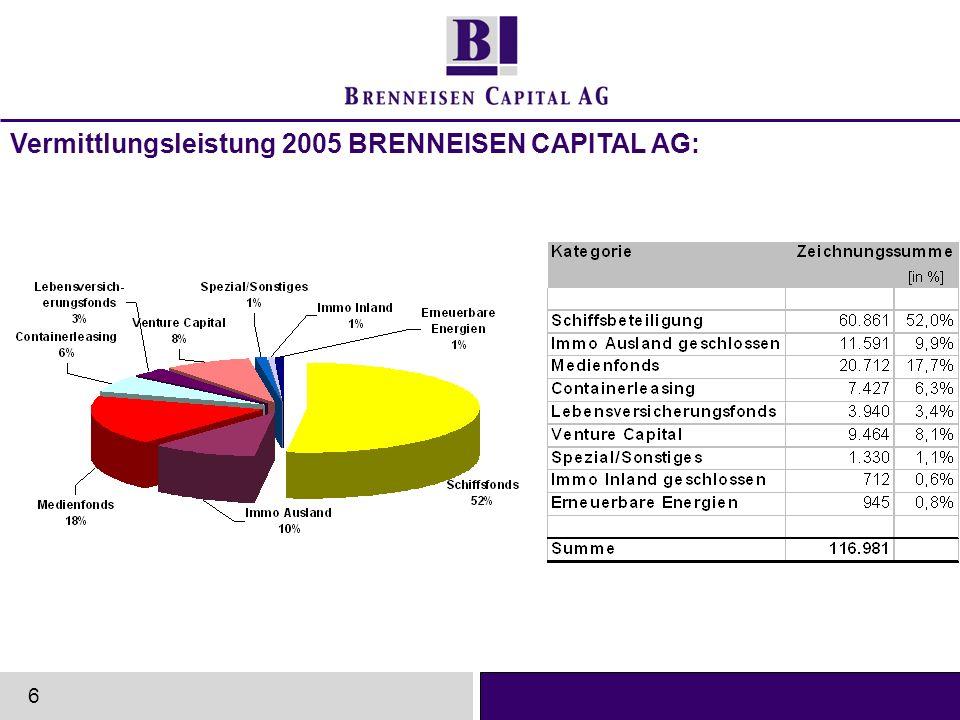 Vermittlungsleistung 2005 BRENNEISEN CAPITAL AG: