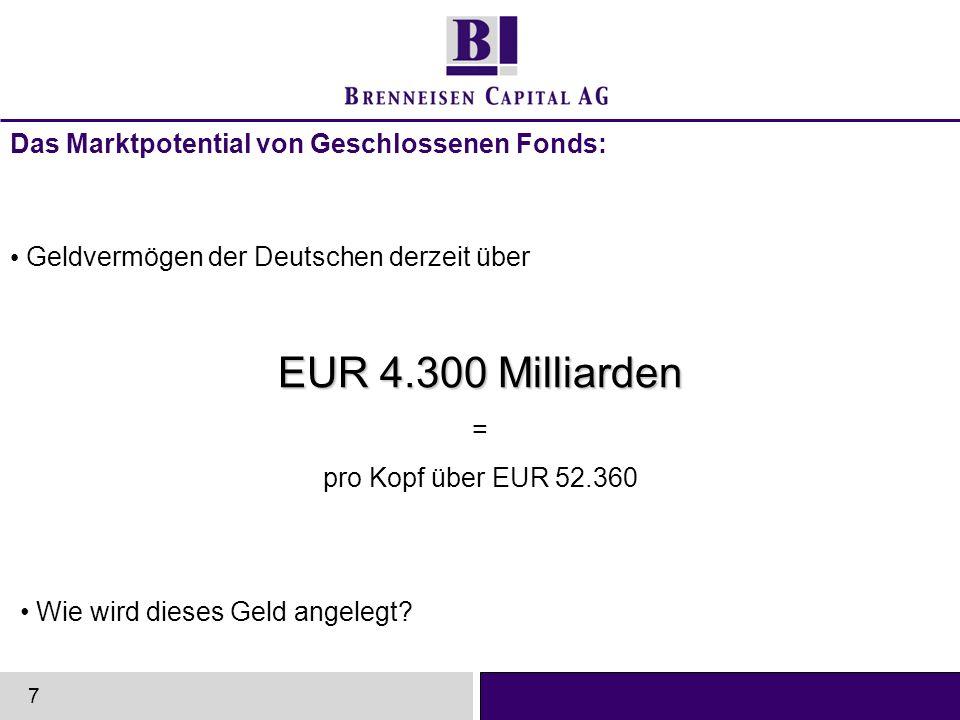 EUR 4.300 Milliarden Das Marktpotential von Geschlossenen Fonds: