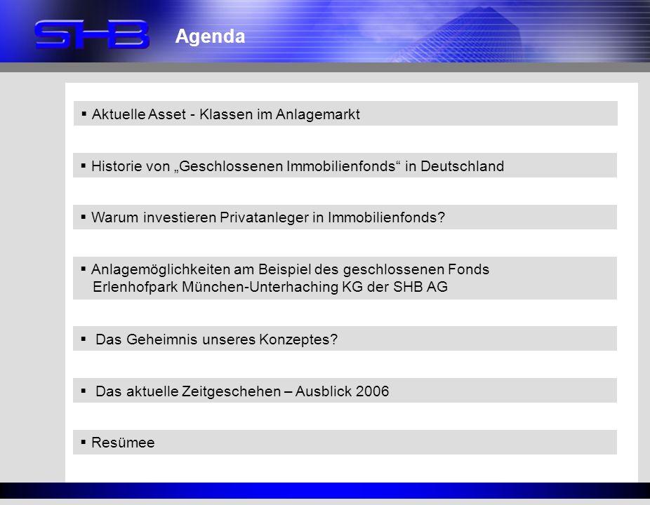 Agenda Aktuelle Asset - Klassen im Anlagemarkt