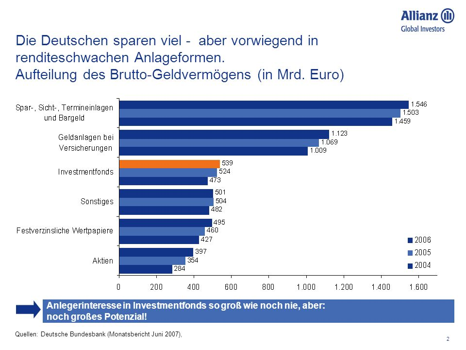 Die Deutschen sparen viel - aber vorwiegend in renditeschwachen Anlageformen. Aufteilung des Brutto-Geldvermögens (in Mrd. Euro)