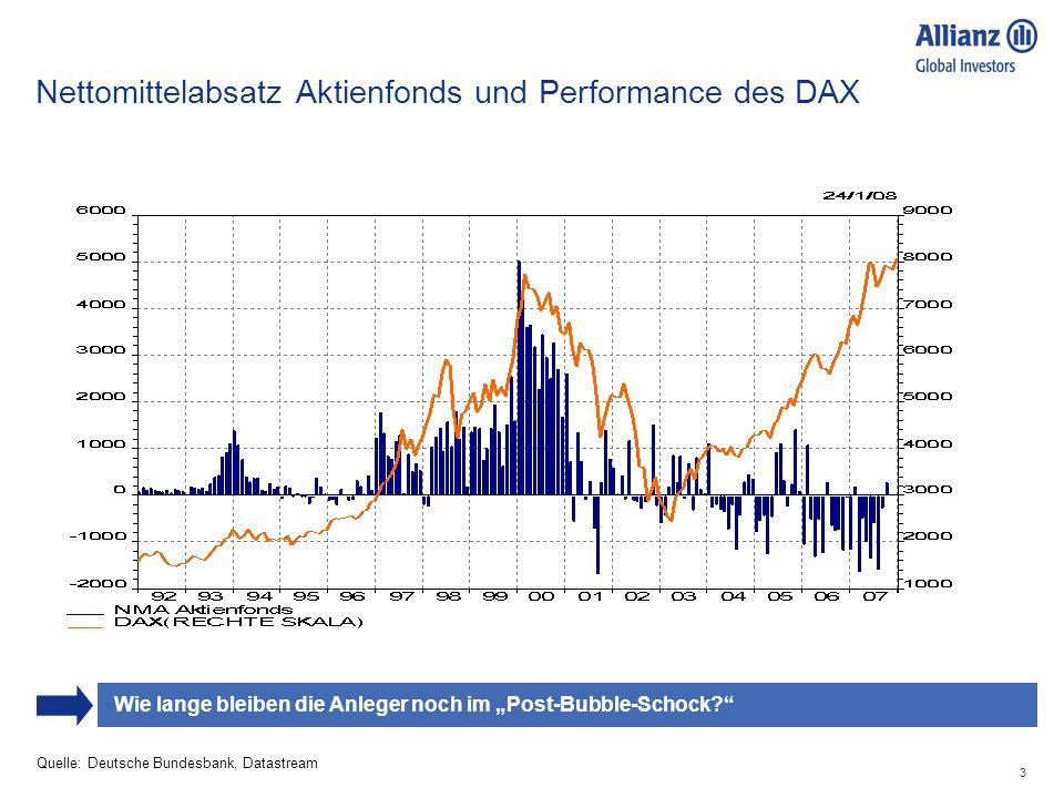 Nettomittelabsatz Aktienfonds und Performance des DAX