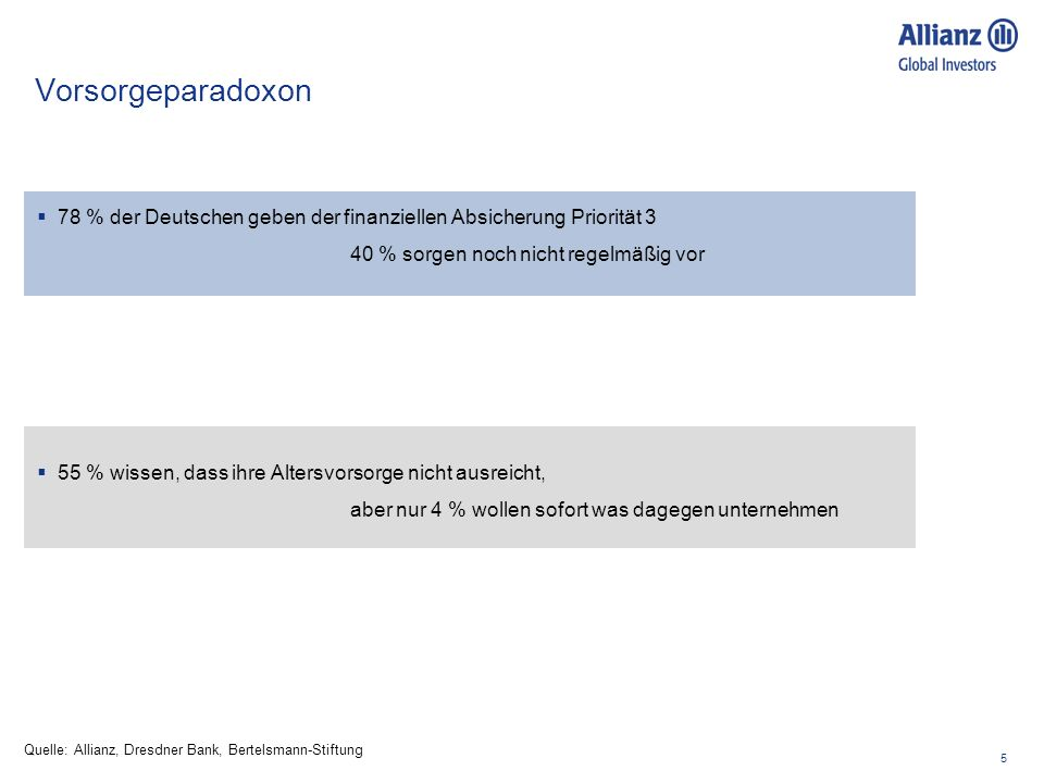Vorsorgeparadoxon 78 % der Deutschen geben der finanziellen Absicherung Priorität 3. 40 % sorgen noch nicht regelmäßig vor.