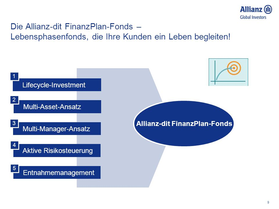 Allianz-dit FinanzPlan-Fonds