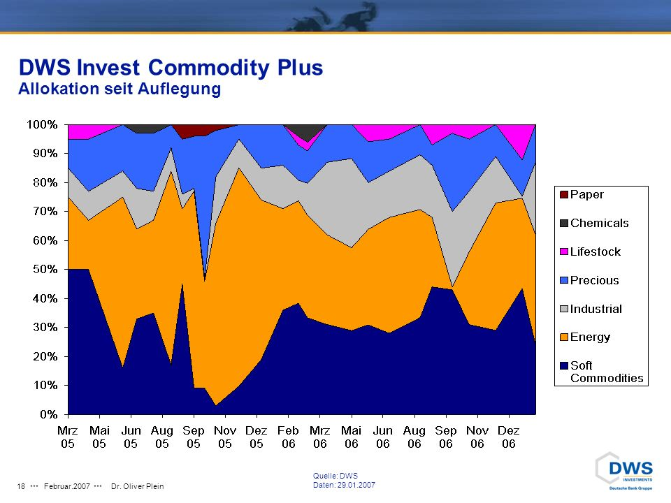 DWS Invest Commodity Plus Allokation seit Auflegung