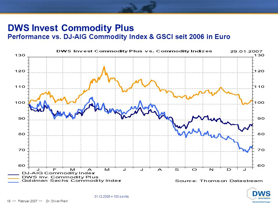 DWS Invest Commodity Plus Performance vs