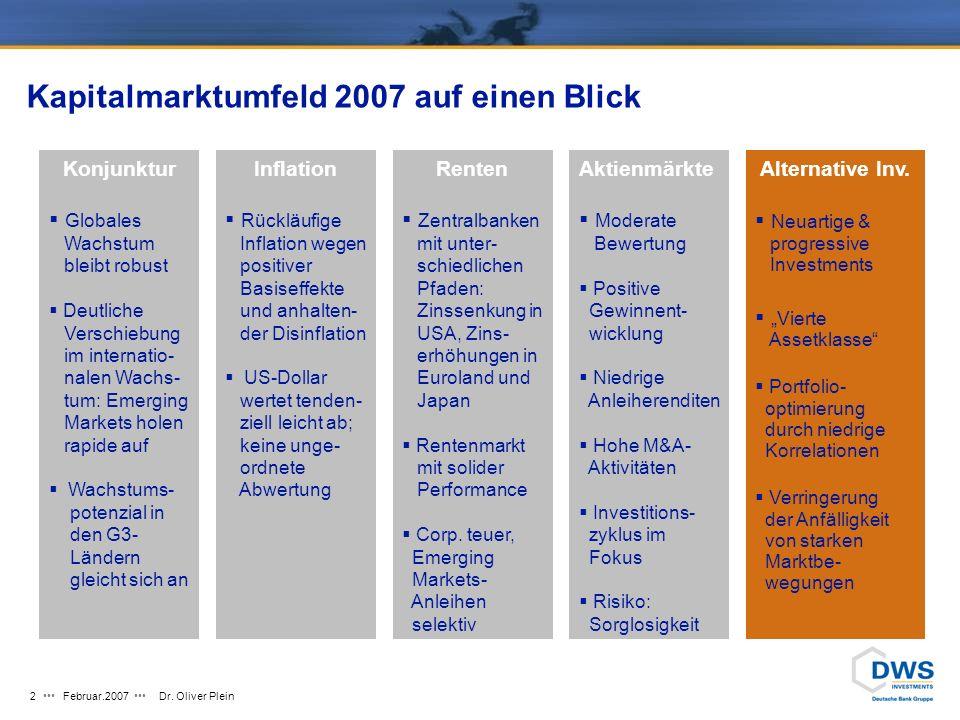 Kapitalmarktumfeld 2007 auf einen Blick
