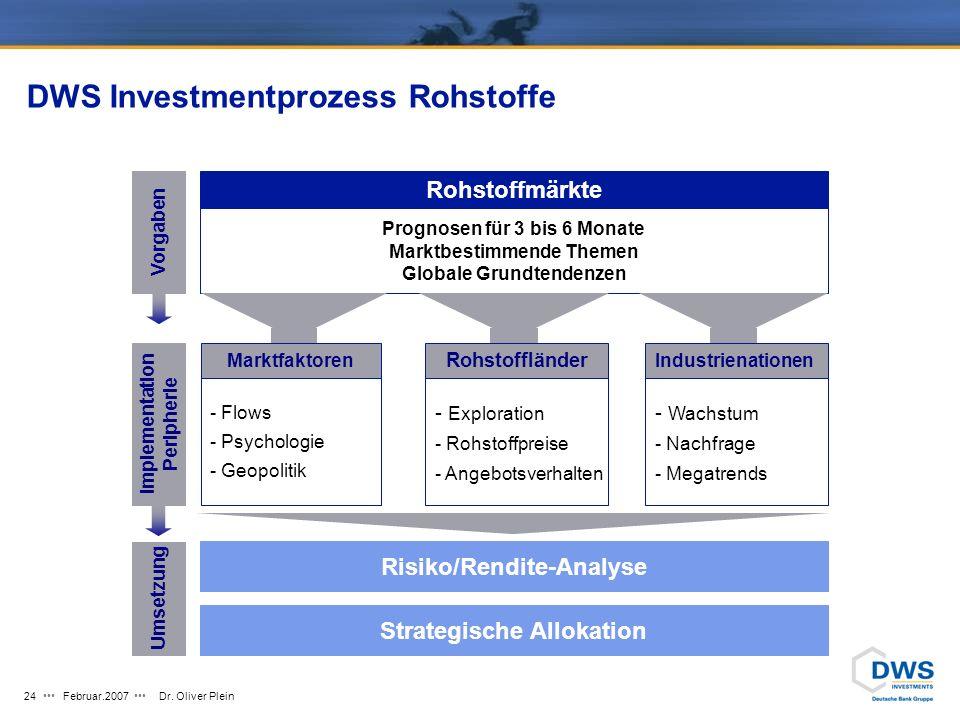 DWS Investmentprozess Rohstoffe