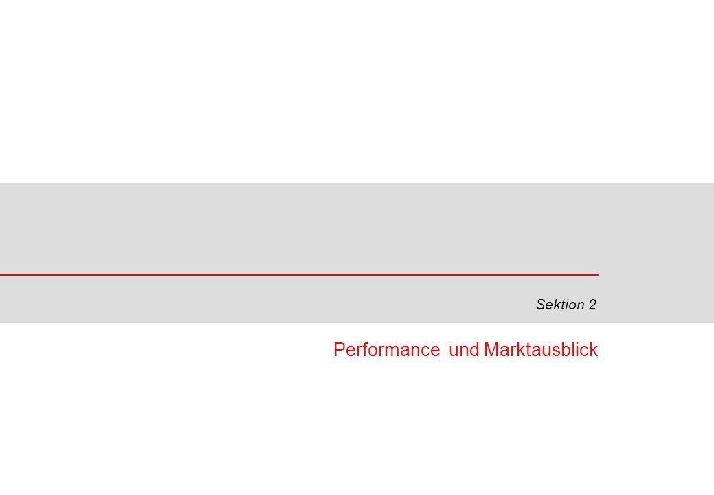 Performance und Marktausblick