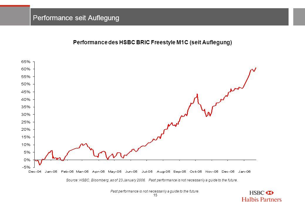 Performance seit Auflegung