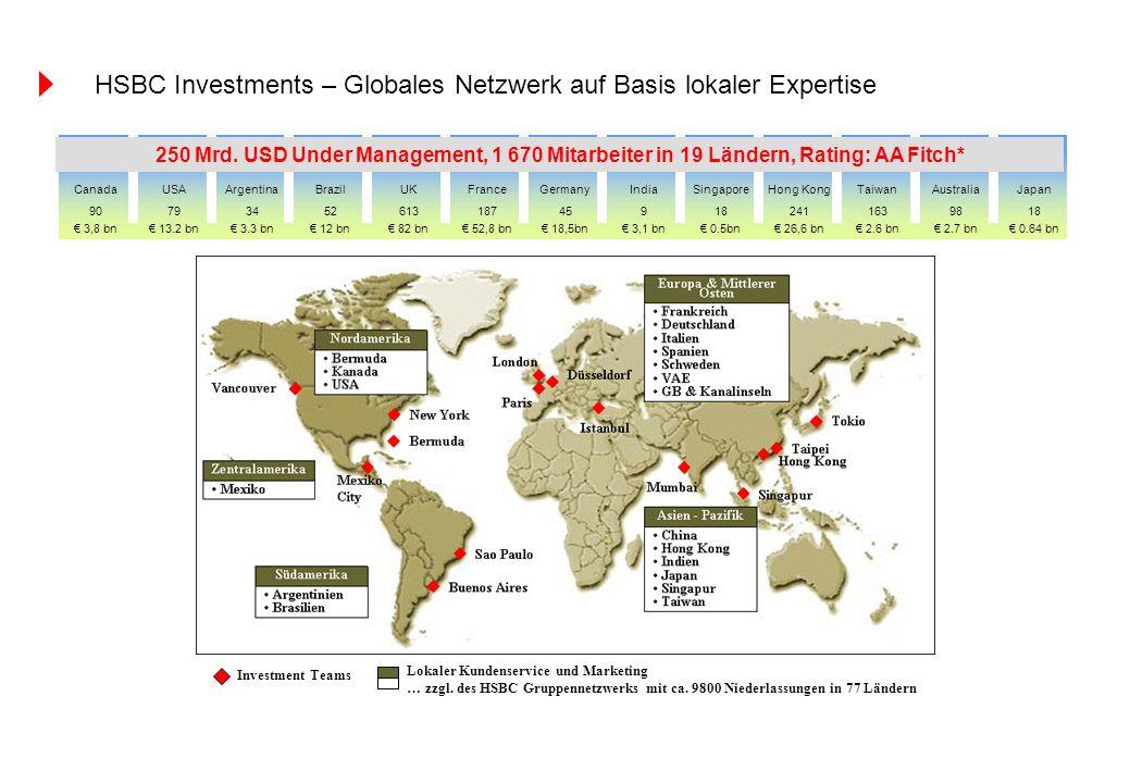 HSBC Investments – Globales Netzwerk auf Basis lokaler Expertise
