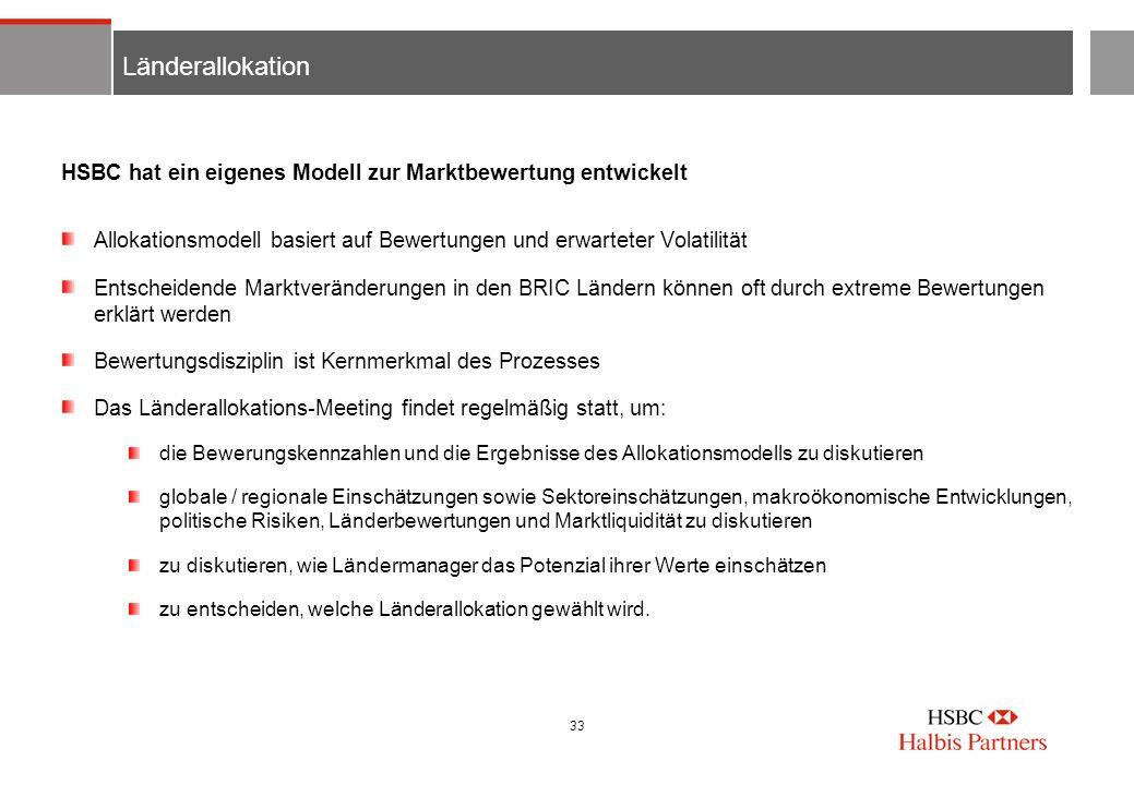 LänderallokationHSBC hat ein eigenes Modell zur Marktbewertung entwickelt. Allokationsmodell basiert auf Bewertungen und erwarteter Volatilität.