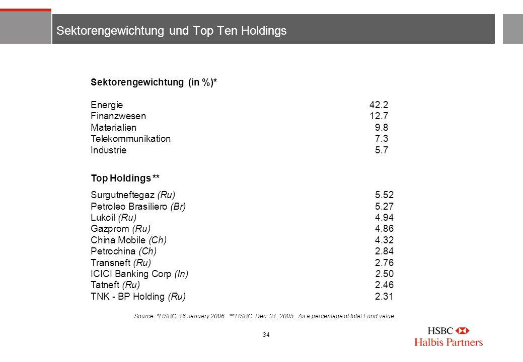 Sektorengewichtung und Top Ten Holdings