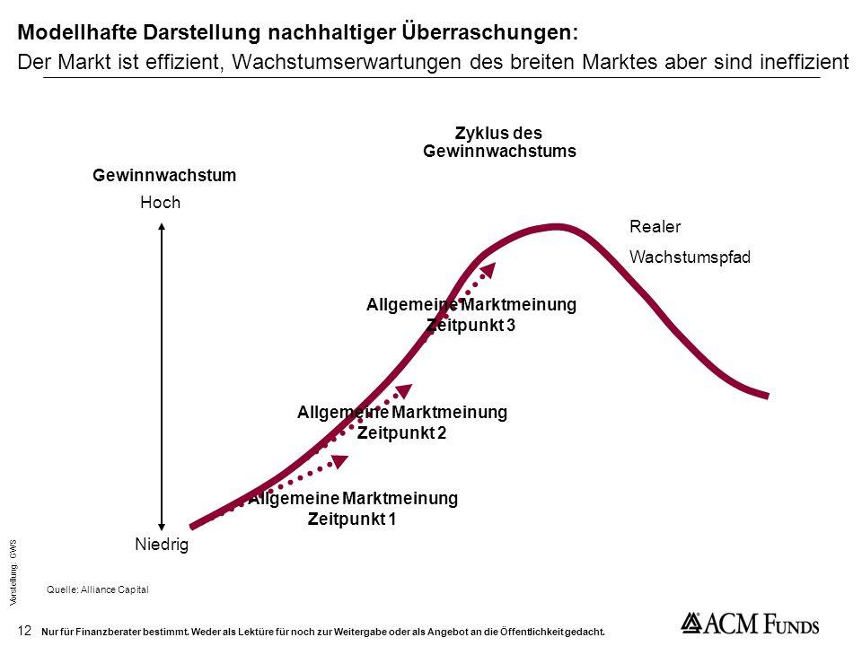 Zyklus des Gewinnwachstums