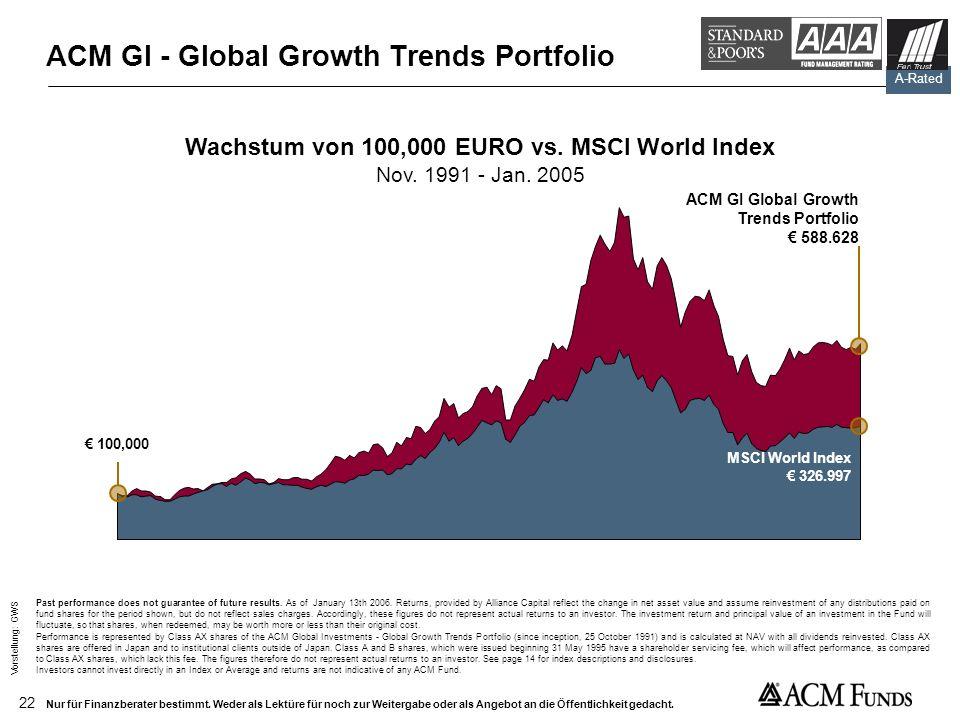 ACM GI - Global Growth Trends Portfolio