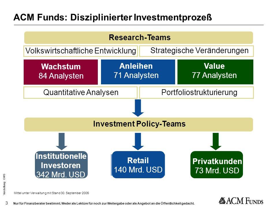 ACM Funds: Disziplinierter Investmentprozeß