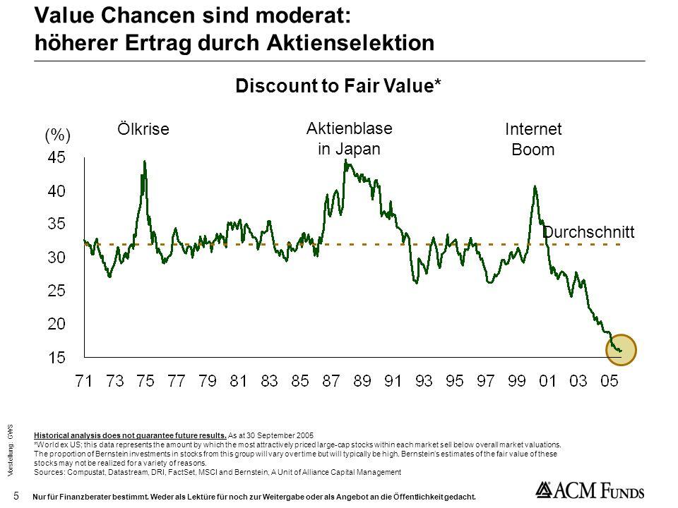 Value Chancen sind moderat: höherer Ertrag durch Aktienselektion