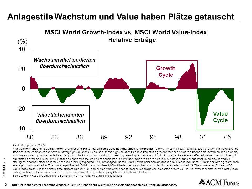 Anlagestile Wachstum und Value haben Plätze getauscht