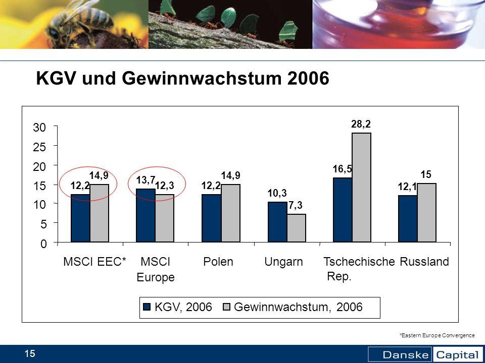 KGV und Gewinnwachstum 2006