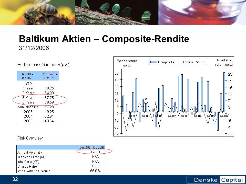 Baltikum Aktien – Composite-Rendite 31/12/2006