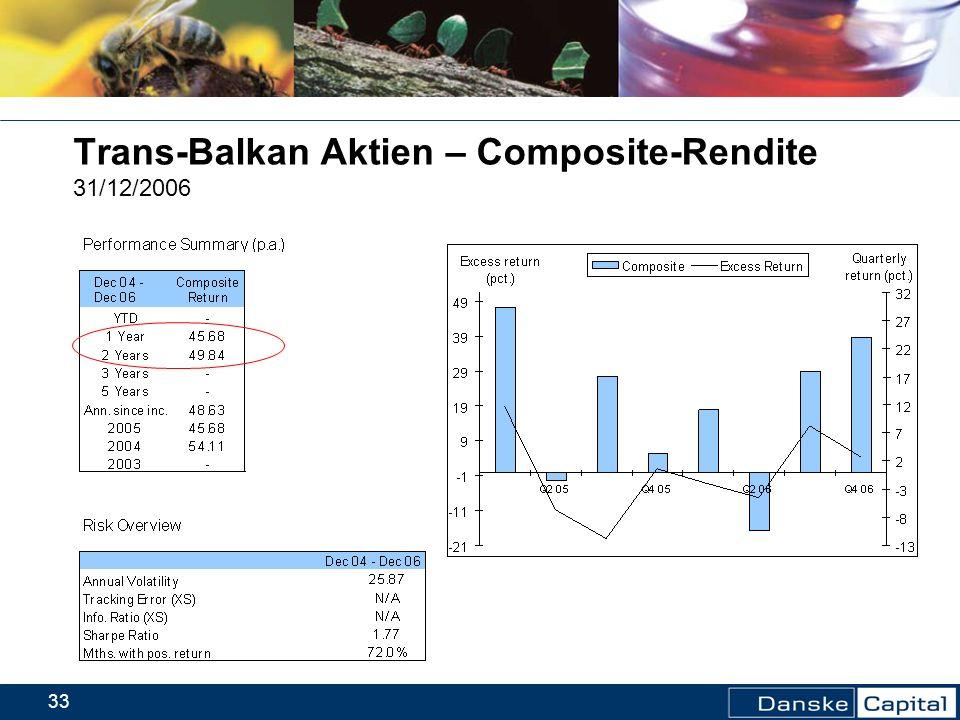 Trans-Balkan Aktien – Composite-Rendite 31/12/2006