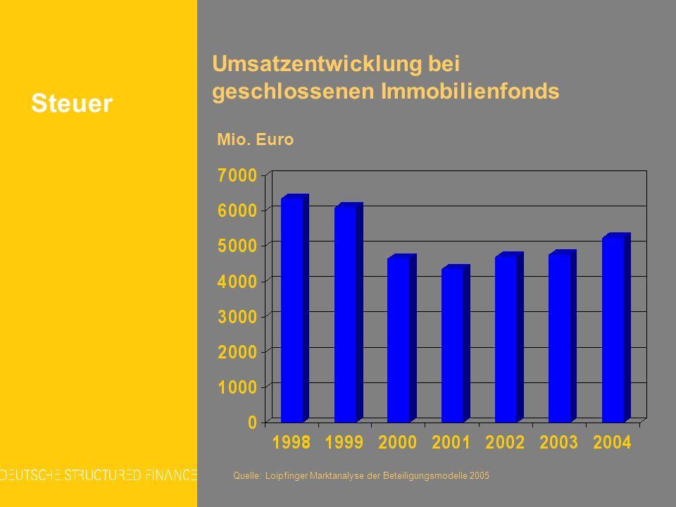 Steuer Umsatzentwicklung bei geschlossenen Immobilienfonds Mio. Euro