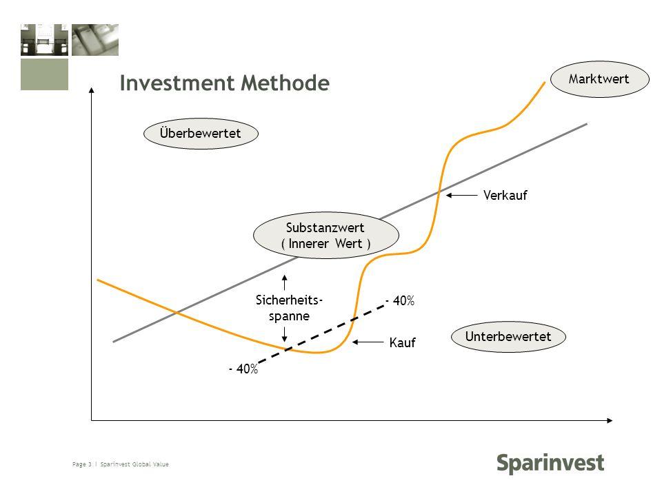 Investment Methode Marktwert Überbewertet Verkauf Substanzwert