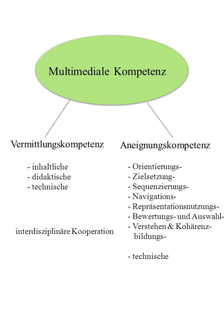 Multimediale Kompetenz