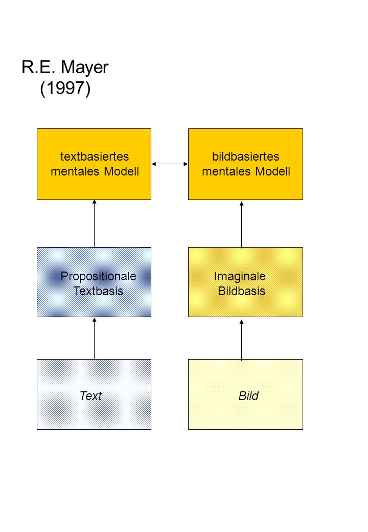 R.E. Mayer (1997) textbasiertes mentales Modell