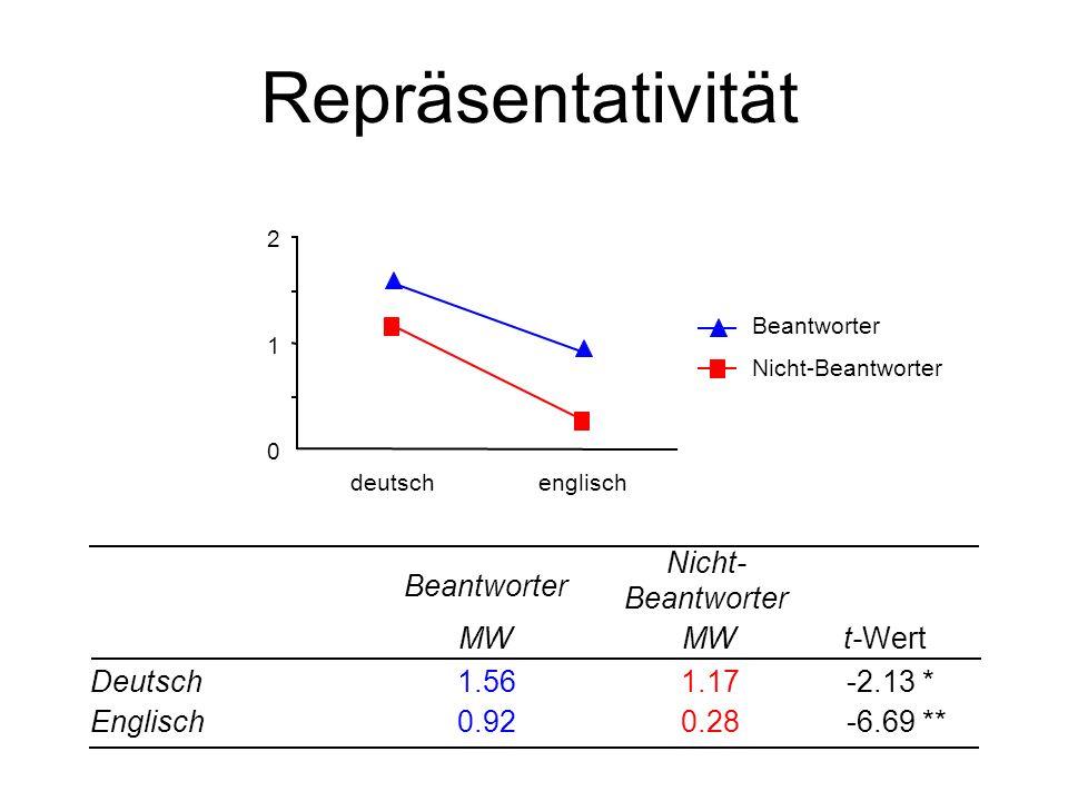 Repräsentativität Nicht-Beantworter Beantworter MW MW t- Wert Deutsch