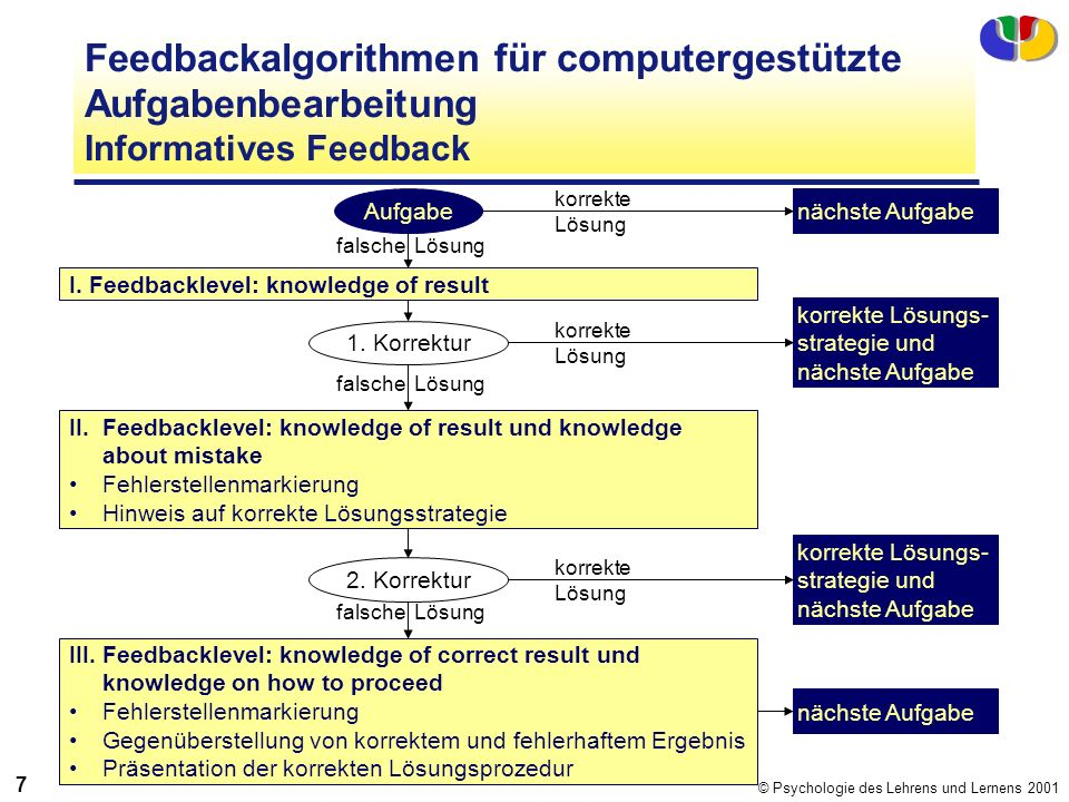 Feedbackalgorithmen für computergestützte Aufgabenbearbeitung Informatives Feedback