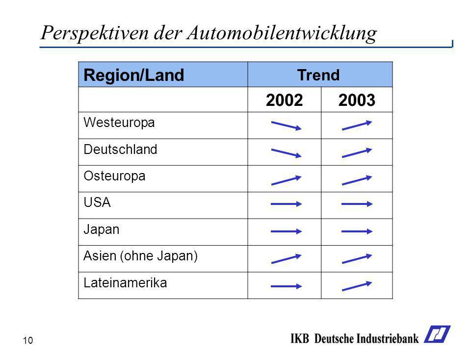 Perspektiven der Automobilentwicklung