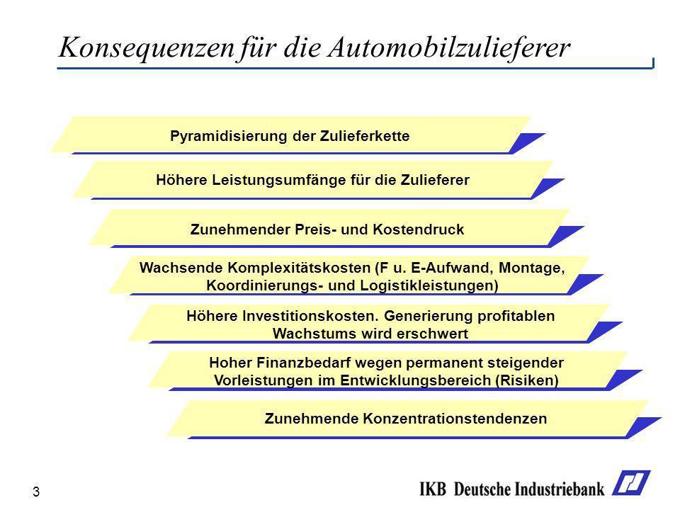 Konsequenzen für die Automobilzulieferer