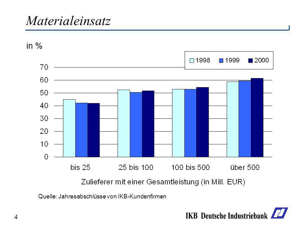 Materialeinsatz in % Quelle: Jahresabschlüsse von IKB-Kundenfirmen