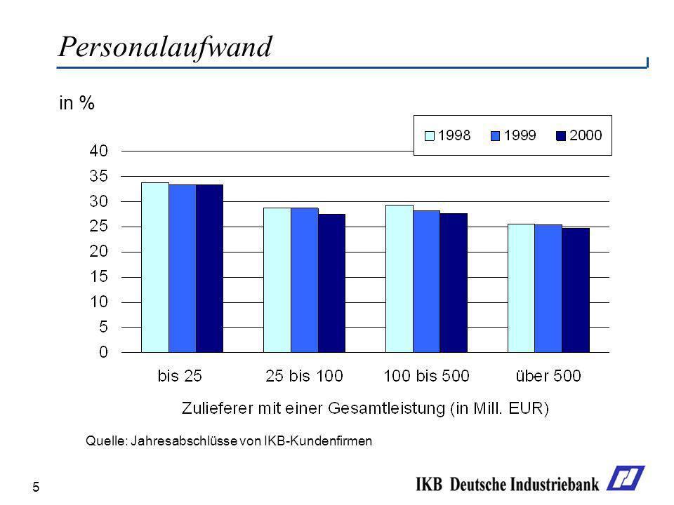 Personalaufwand in % Quelle: Jahresabschlüsse von IKB-Kundenfirmen