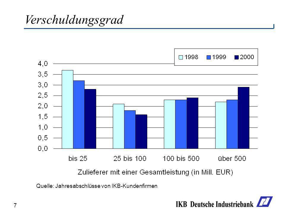 Verschuldungsgrad Quelle: Jahresabschlüsse von IKB-Kundenfirmen